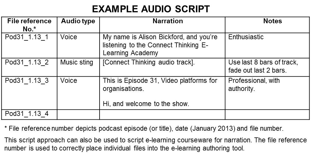 Podcasting grade 9 for Av script template